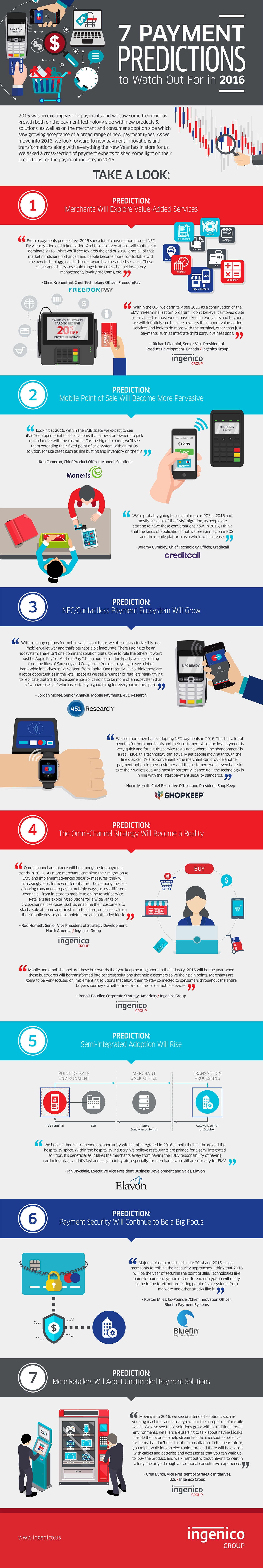7 Payment Predictions for 2016
